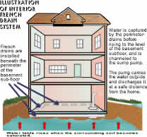 Interior Waterproofing System French Drains