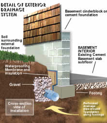 EXTERIOR DRAINAGE WATERPROOFING SYSTEM Part 39