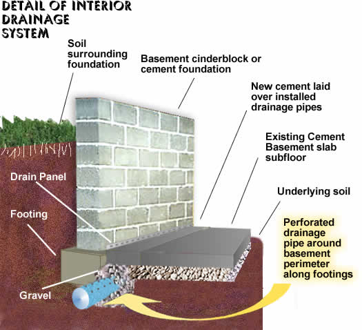 Rain King Basement Waterproofing Systems Ct Ny Nj
